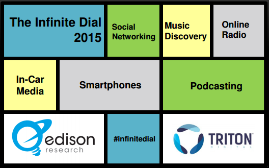 Infinite Dial 2015: lo streaming cresce, Youtube si conferma leader
